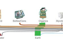 Bio Lab Sandkey